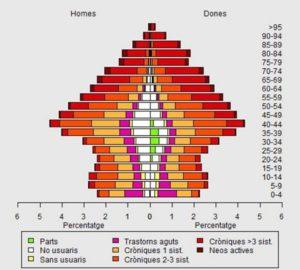 Piràmide població Catalunya