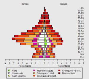 Piràmide població jove