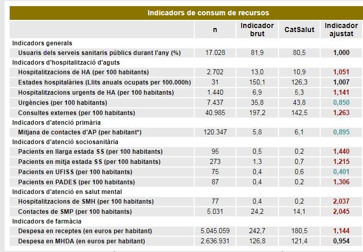 taula indicadors 2