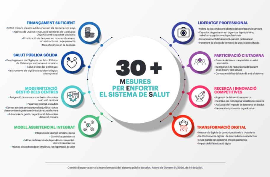 30 mesures per enfortir el sistema sanitari